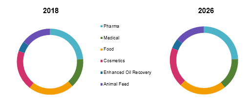 Beta Glucan Based Products  | Coherent Market Insights