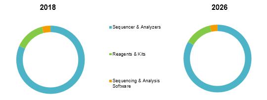 Digital Genome  | Coherent Market Insights