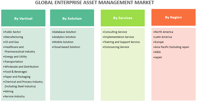Enterprise Asset Management (EAM)  | Coherent Market Insights