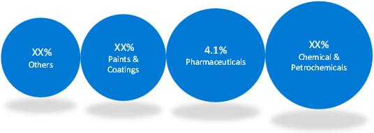 Ethylene & Propylene    Coherent Market Insights
