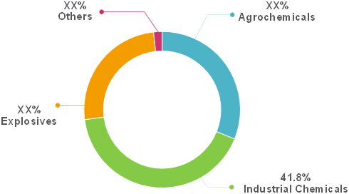 Australia Ammonia  | Coherent Market Insights