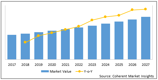 Hematopoietic Stem Cell Transplantation (HSCT)  | Coherent Market Insights
