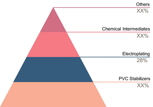 Tin Chemicals  | Coherent Market Insights
