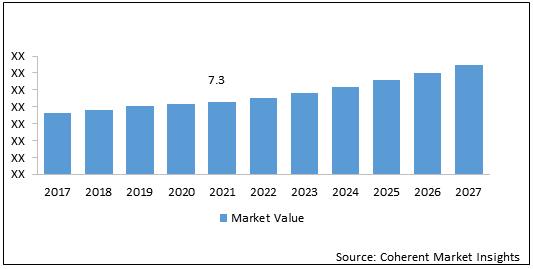 New Zealand Air Purifier  | Coherent Market Insights
