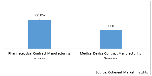 Healthcare CMO  | Coherent Market Insights