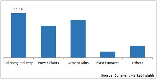Petroleum Coke (Petcoke)  | Coherent Market Insights