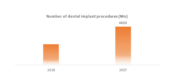 Tooth Regeneration  | Coherent Market Insights
