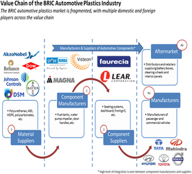 BRIC Automotive Plastics  | Coherent Market Insights