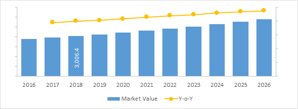 HPV & CMV Therapeutics  | Coherent Market Insights