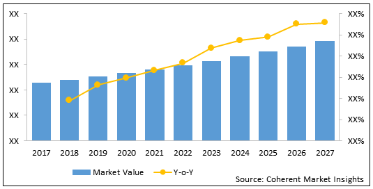 India Advanced Wound Care Management  | Coherent Market Insights