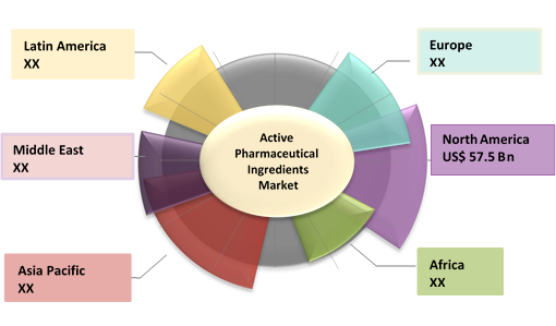 Active Pharmaceutical Ingredients  | Coherent Market Insights