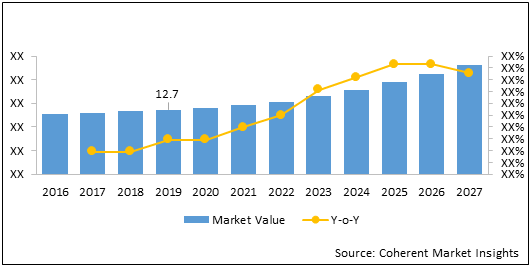 Global and China Osteoporosis Drugs  | Coherent Market Insights