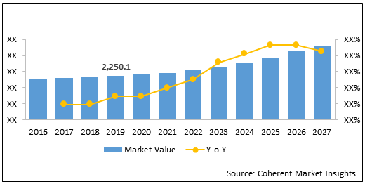 Biopsy Devices  | Coherent Market Insights