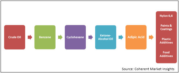Synthetic and Bio-based Adipic Acid  | Coherent Market Insights
