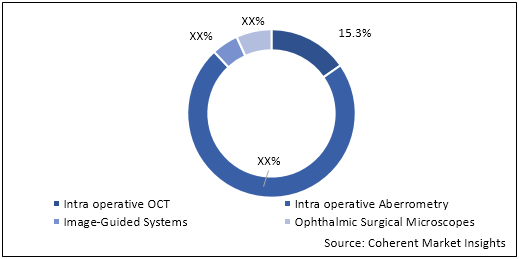 Intraoperative Ophthalmic Imaging and Surgical Systems  | Coherent Market Insights