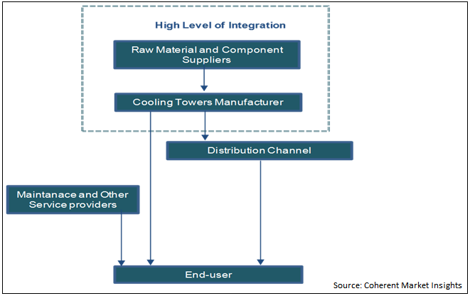 Cooling Towers  | Coherent Market Insights