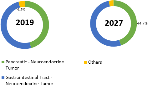 Peptide Receptor Radionuclide Therapy (PRRT)  | Coherent Market Insights