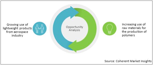 Lignin    Coherent Market Insights