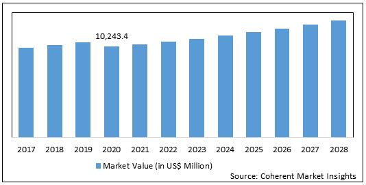 Industrial Burner  | Coherent Market Insights