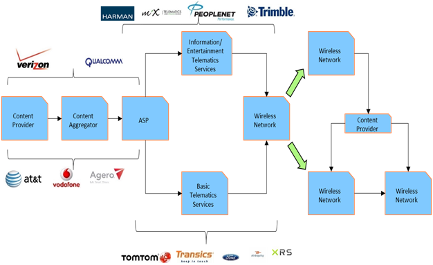 APAC Automotive Telematics  | Coherent Market Insights