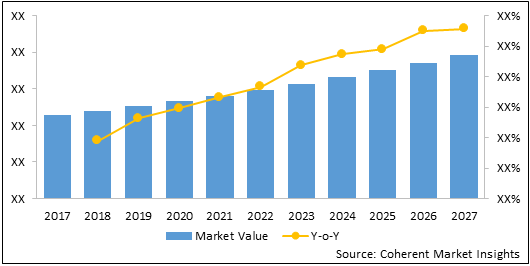 Asthma Spacers  | Coherent Market Insights