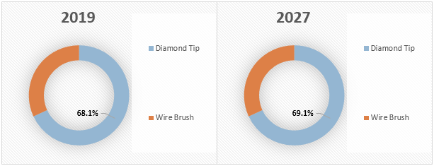 Beauty Dermabrasion Equipment  | Coherent Market Insights