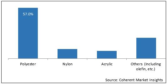 Carbon Black    Coherent Market Insights