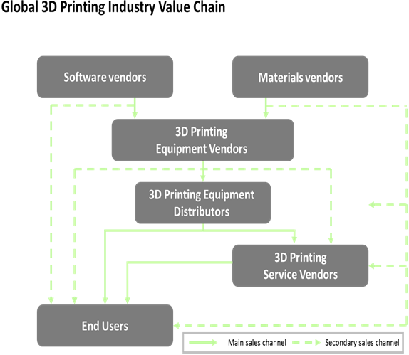 Global 3D Printed Medical Devices  | Coherent Market Insights
