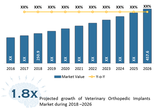 Veterinary Orthopedic Implants  | Coherent Market Insights