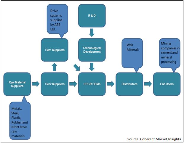 High Pressure Grinding Roller (HPGR)  | Coherent Market Insights
