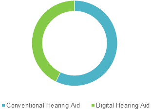 Hearing Aids  | Coherent Market Insights
