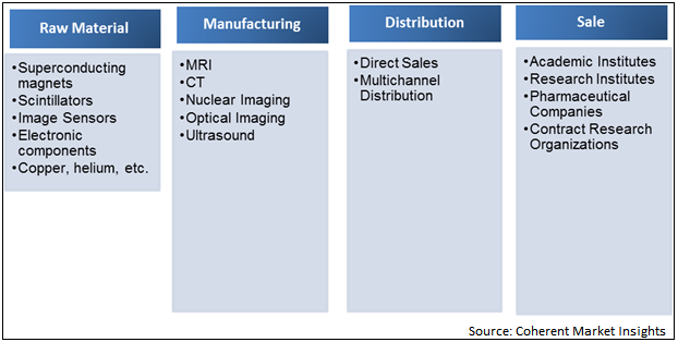 Small Animal Imaging  | Coherent Market Insights