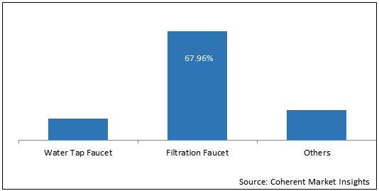 Middle East Residential Water Treatment Devices  | Coherent Market Insights