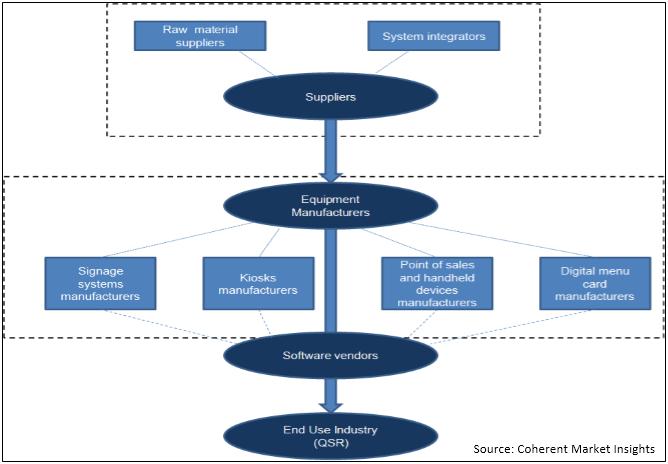 U.S. Quick Service Restaurant (QSR) Ecosystem  | Coherent Market Insights