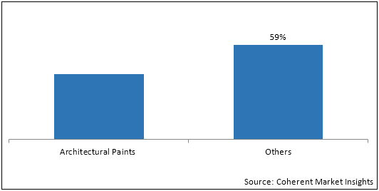 Construction Paints and Coatings  | Coherent Market Insights