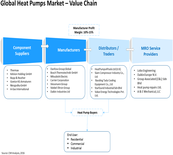 Heat Pump  | Coherent Market Insights