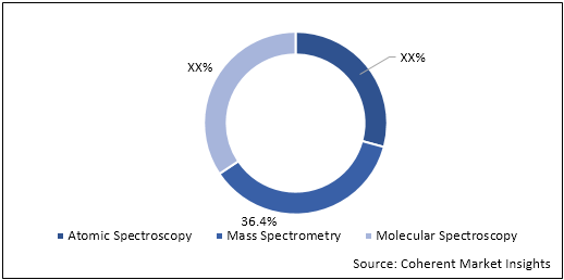 Spectrometry  | Coherent Market Insights