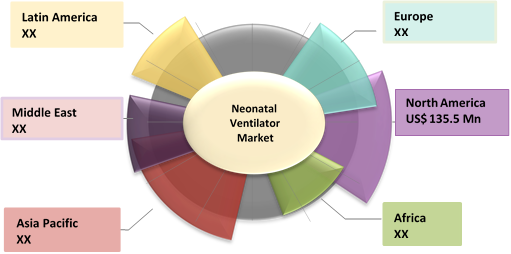Neonatal Ventilator  | Coherent Market Insights