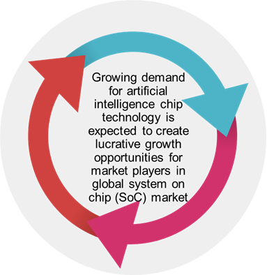 System on-a-Chip (SoC)  | Coherent Market Insights