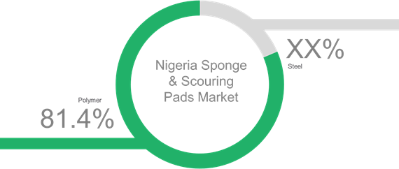 Nigeria Sponge & Scouring Pads  | Coherent Market Insights