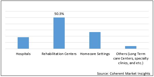 Telerehabilitation Services  | Coherent Market Insights