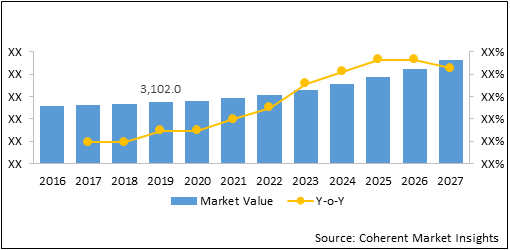 Enteral Feeding Devices  | Coherent Market Insights