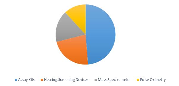 Newborn Screening  | Coherent Market Insights