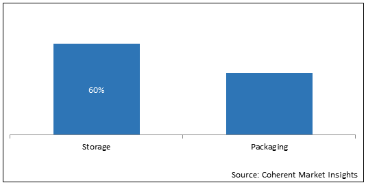 Vaccine Storage & Packaging  | Coherent Market Insights