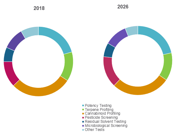 Cannabis Testing Services  | Coherent Market Insights