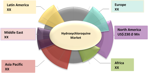 Hydroxychloroquine  | Coherent Market Insights