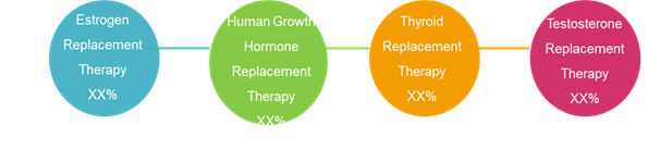 Hormone Replacement Therapy  | Coherent Market Insights