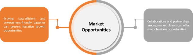 Automotive Lead Acid Battery  | Coherent Market Insights