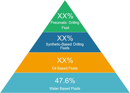Drilling Chemicals  | Coherent Market Insights