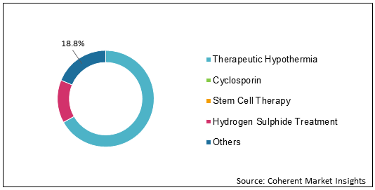 Reperfusion Treatment    Coherent Market Insights